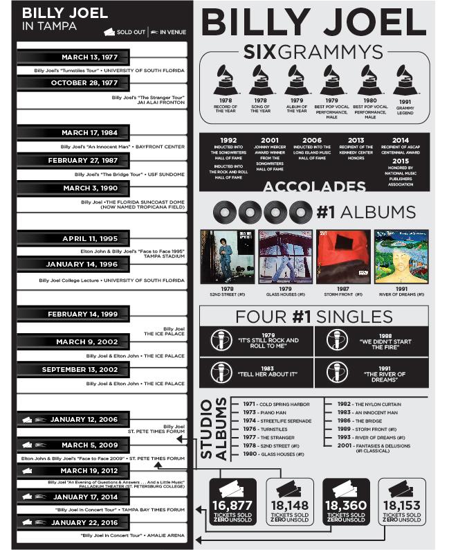 Billy Joel infographic