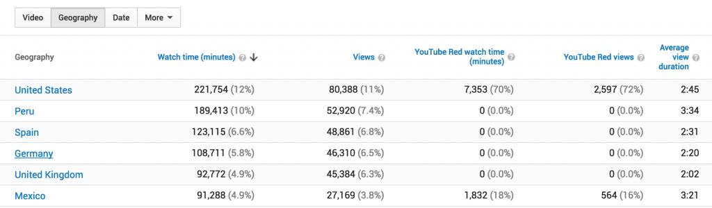 youtube-analytics-gema