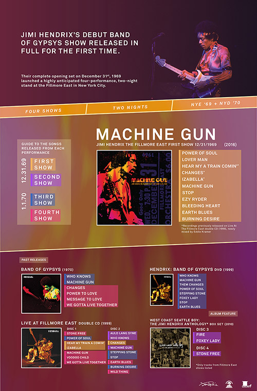 A Guide To The Songs Released From Jimi Hendrix Band Of Gypsys The Fillmore East