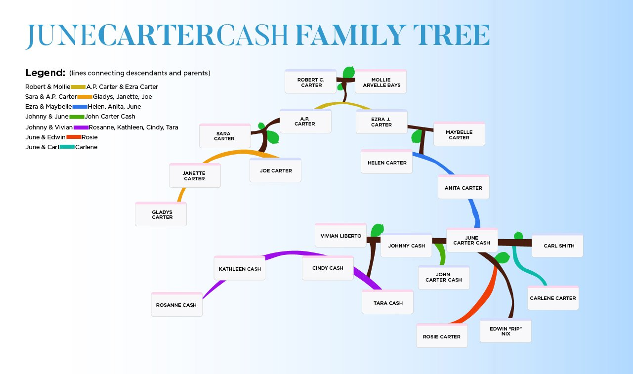 June Carter Cash family tree