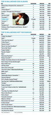 Michael Jackson's Hot 100 History