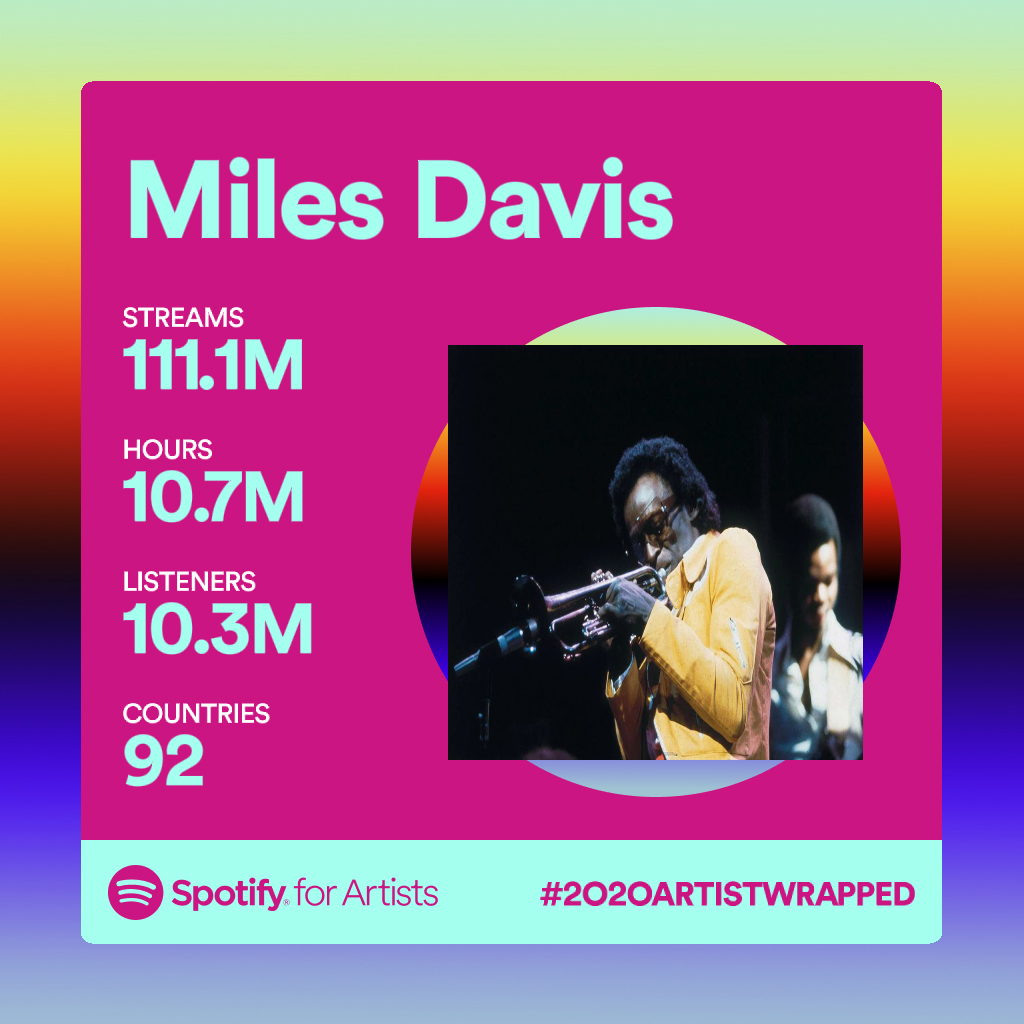 Miles Davis on #SpotifyWrapped2020