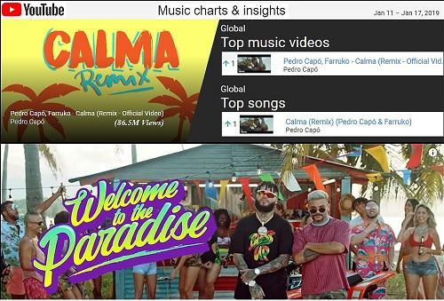 """""""CALMA (REMIX)"""" DE PEDRO CAPÓ Y FARRUKO ALCANZÓ LA POSICIÓN #1 EN LAS LISTAS DE VIDEO S MUSICALES MÁS VISTOS A NIVEL GLOBAL Y SE CONVIRTIÓ EN LA ¡CANCIÓN LATINA #1 CON MÁS STREAMS DEL MUNDO!"""