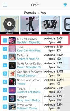 HA*ASH & MIGUEL BOSÉ SE COLOCAN COMO LÍDERES DEL POP EN MÉXICO CON #1 EN RADIO POP NACIONAL (MONITOR LATINO)