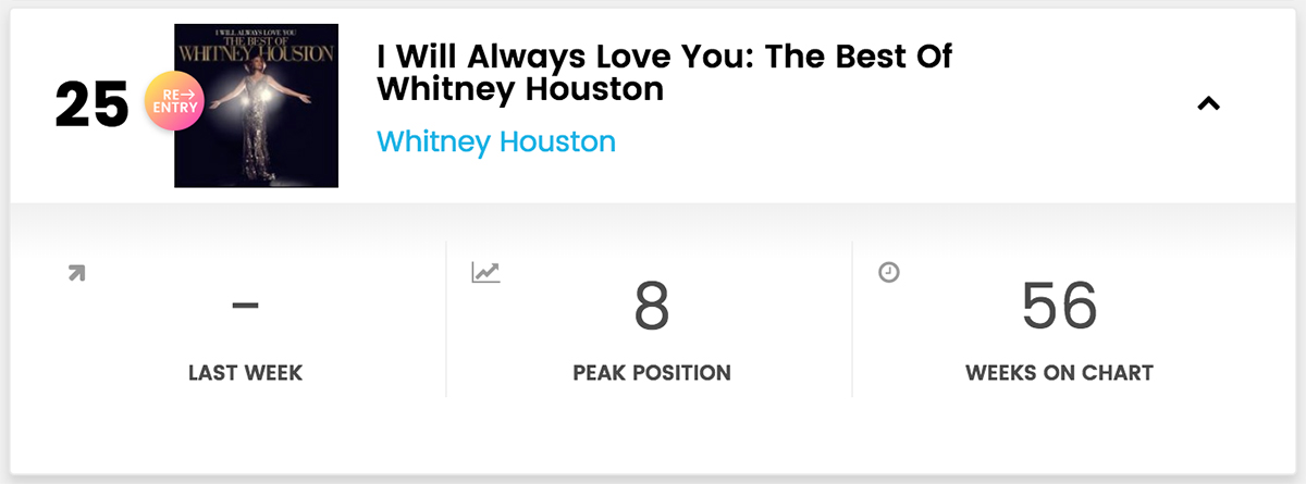 I Will Always Love You: The Best Of Whitney Houston re-enters Billboard R&B Albums chart at #25 week of February 2, 2019