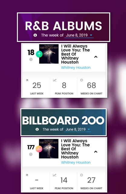 I Will Always Love You: The Best of Whitney Houston moves up R&B Albums chart and re-enters Billboard 200 June 8, 2019