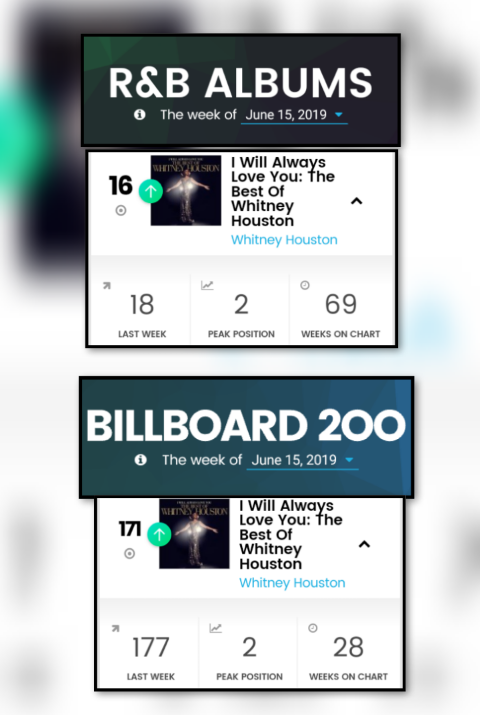 I Will Always Love You: The Best of Whitney Houston moves up R&B Albums chart and re-enters Billboard 200 June 15, 2019