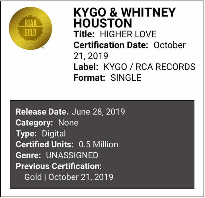 Kygo x Whitney Houston Higher Love certified Gold by RIAA